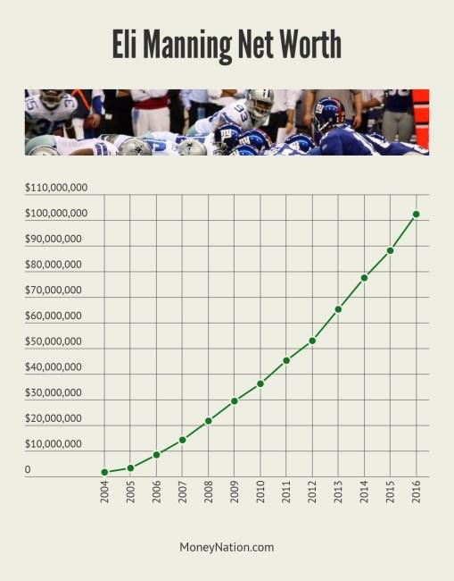 Eli Manning Net Worth Timeline