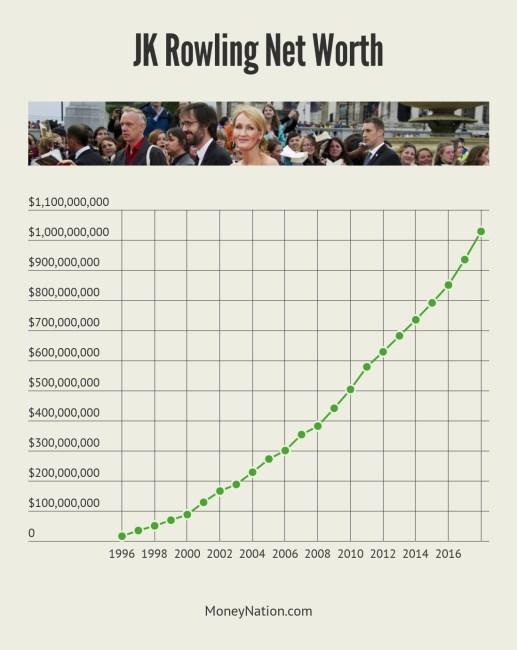 JK Rowling Net Worth Timeline
