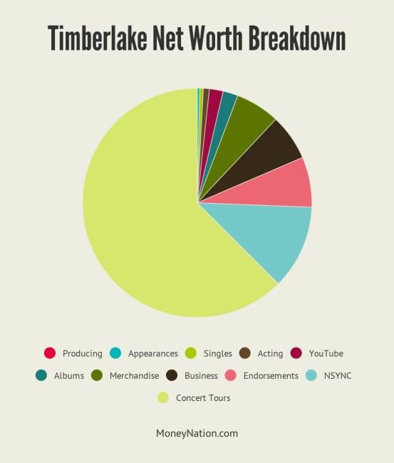 Justin Timberlake Net Worth Breakdown