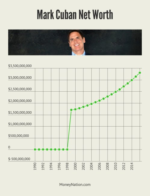 Mark Cuban Net Worth Timeline