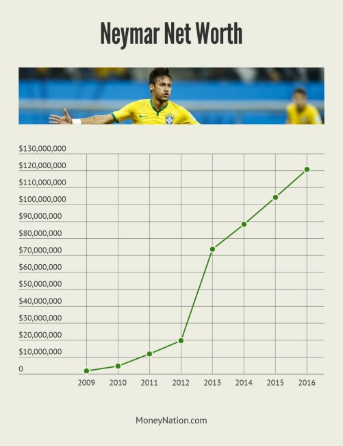 Neymar Net Worth Timeline