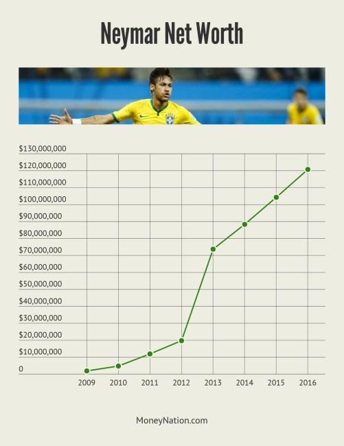 Neymar Net Worth Timeline