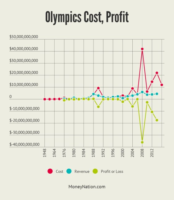 Olympics Money About As Profitable As A Restaurant  Money Nation