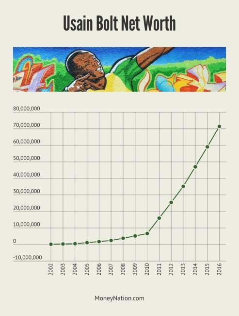 Usain Bolt Net Worth Timeline