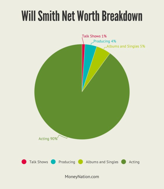 Will Smith Net Worth Breakdown