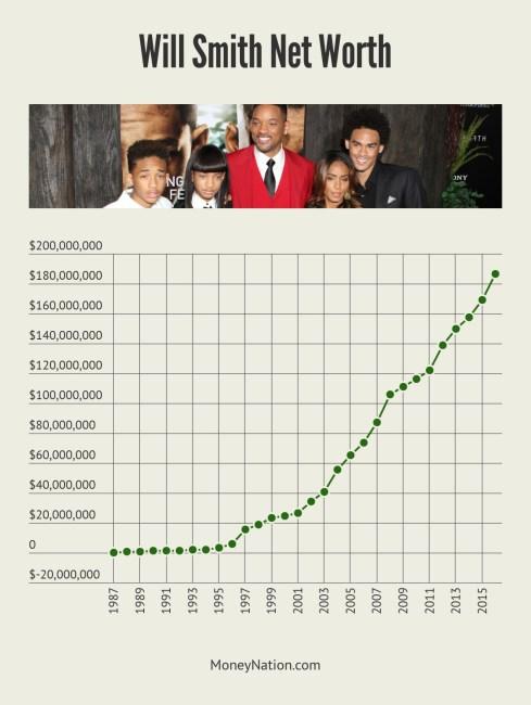 Will Smith Net Worth Timeline