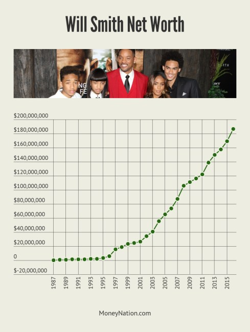 Will Smith Net Worth Timeline