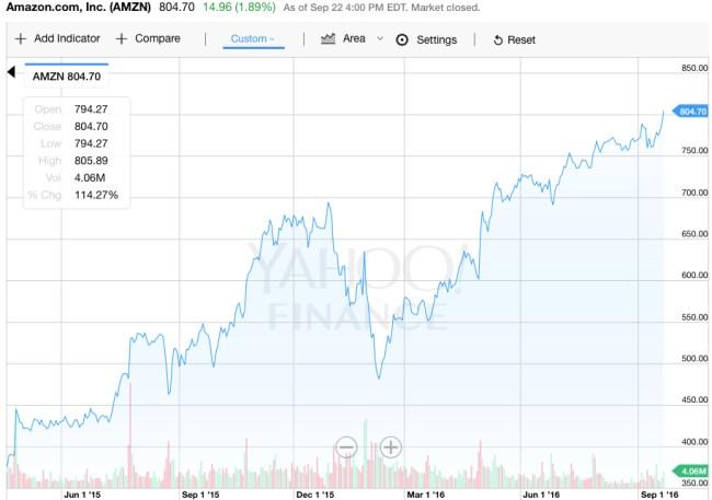 amazon-stock-price-rise