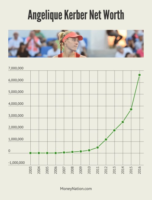 Angelique Kerber Net Worth Timeline