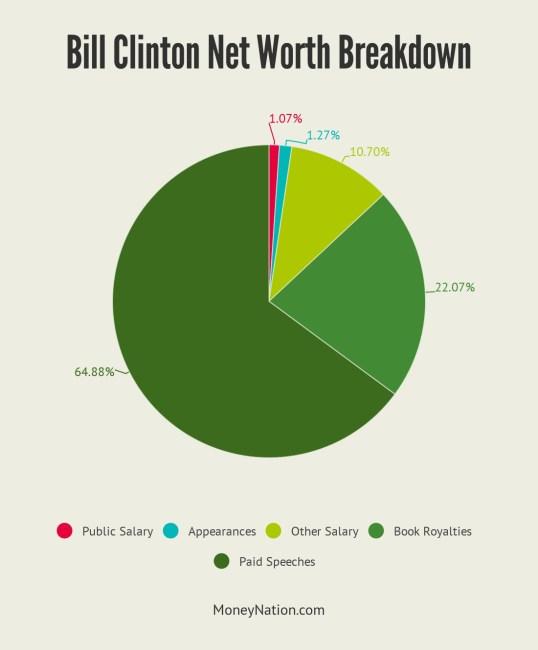 Bill Clinton Net Worth Breakdown