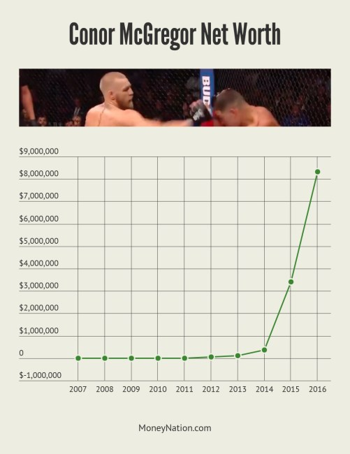 Conor McGregor Net Worth Timeline