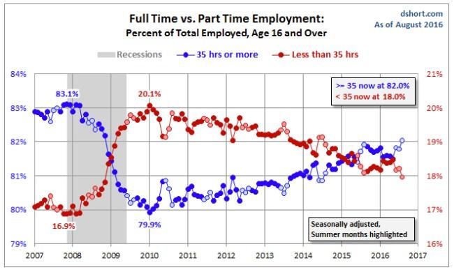 Obamacare Full Time