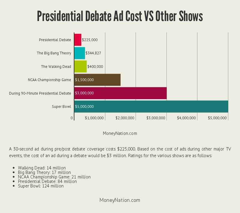 presidential-debate-money-from-ads