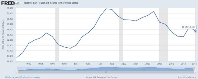 Average Income