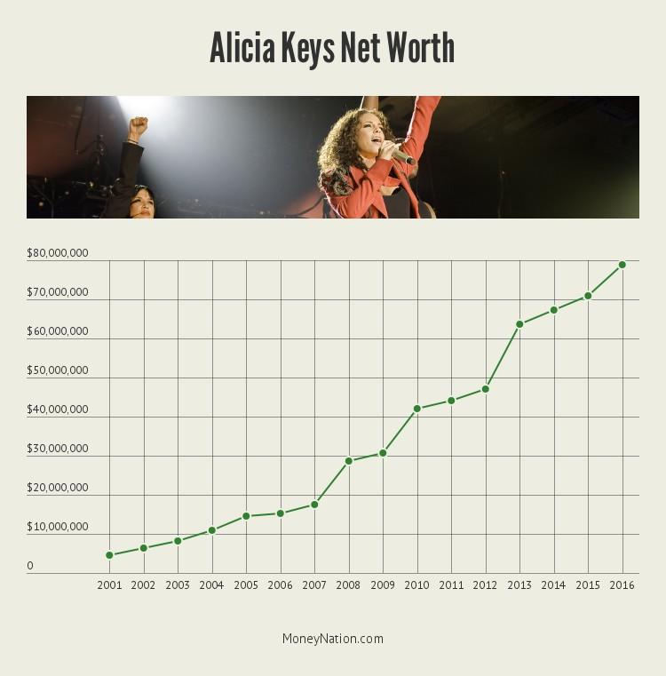 alicia-keys-net-worth-timeline