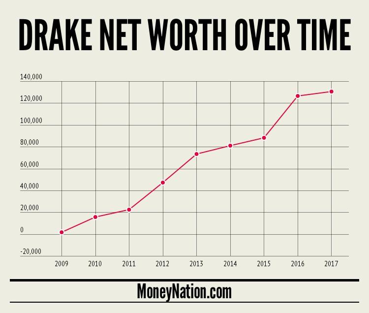 drake-net-worth-timeline