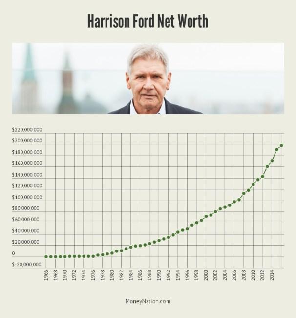harrison-ford-net-worth-timeline