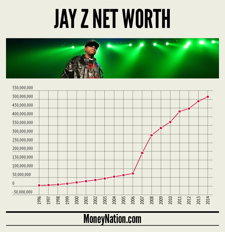 jay-z-net-worth-timeline