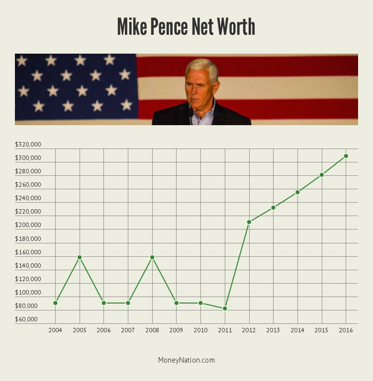 mike-pence-net-worth-timeline