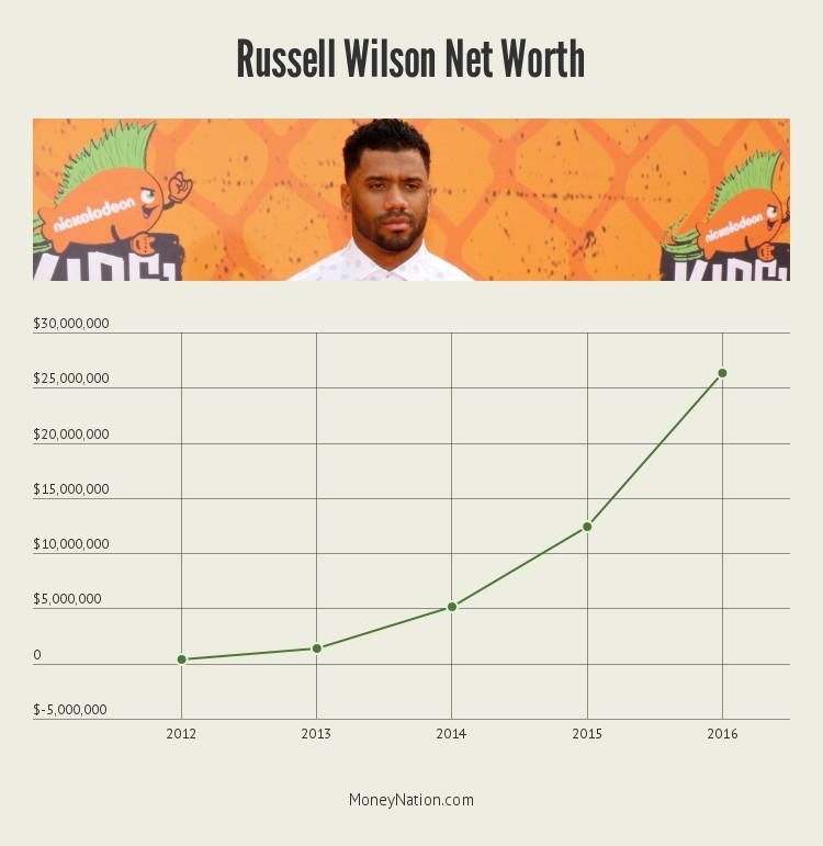 russell-wilson-net-worth-timeline
