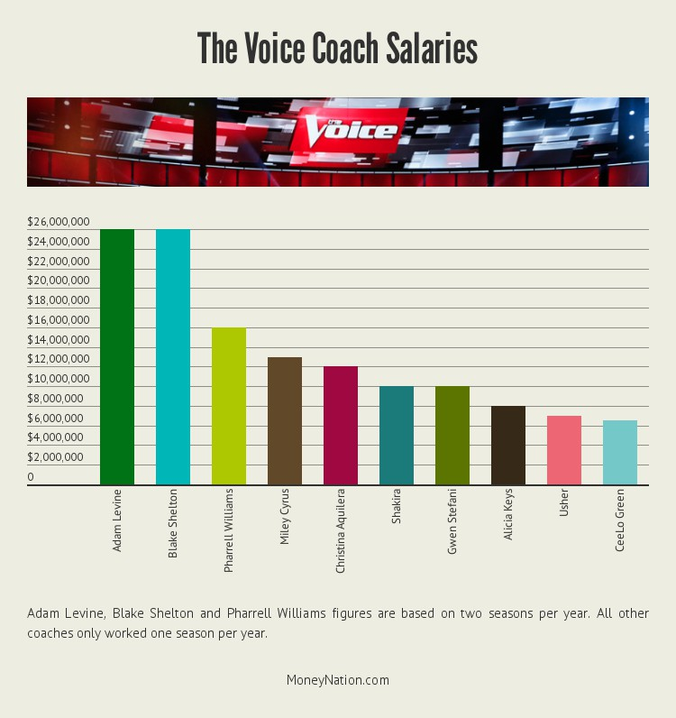 the-voice-coach-money-by-salary