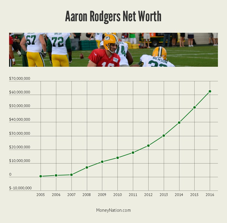 Aaron Rodgers net worth timeline