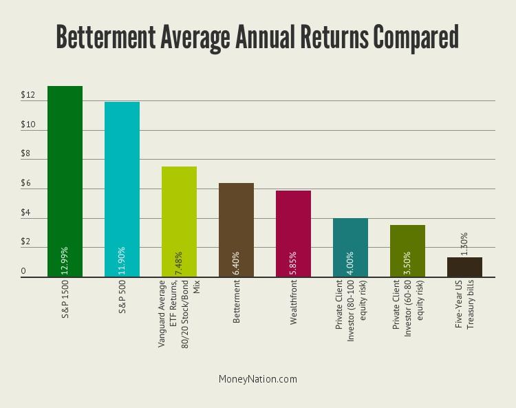 betterment-returns-comparison