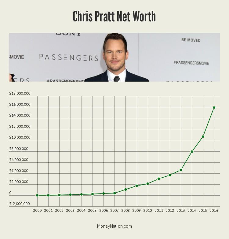Chris Pratt net worth timeline