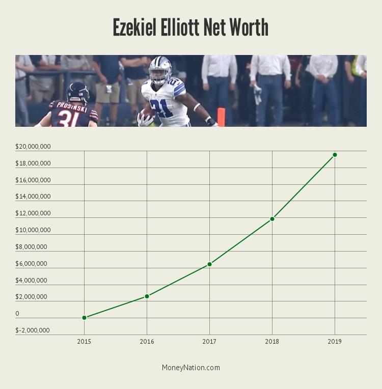 ezekiel-elliott-net-worth