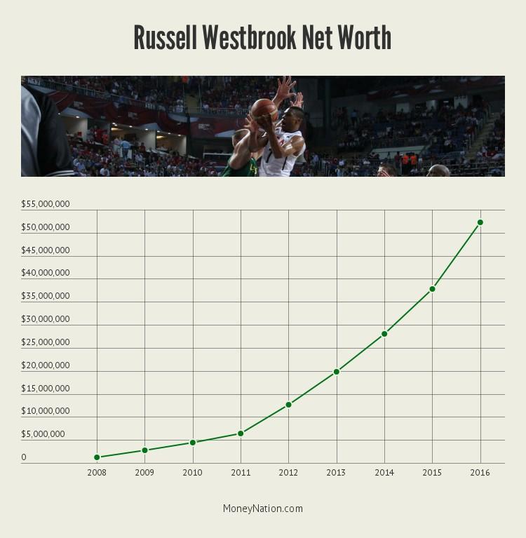 russell_westbrook_net_worth_timeline