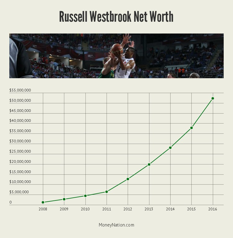russell_westbrook_net_worth_timeline