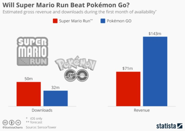 super-mario-run-money-vs-pokemon-go