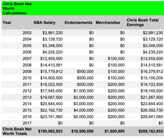 Chris Bosh net worth calculations 1