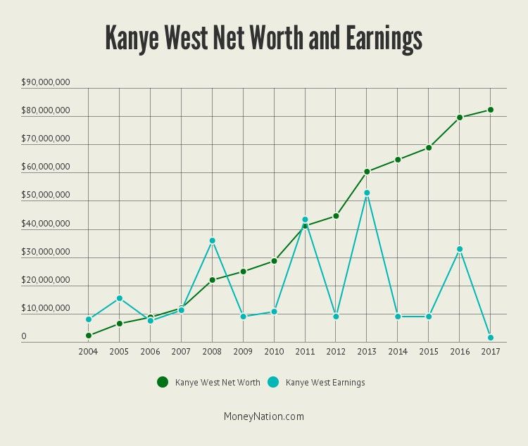 Kanye West Net Worth Calculations