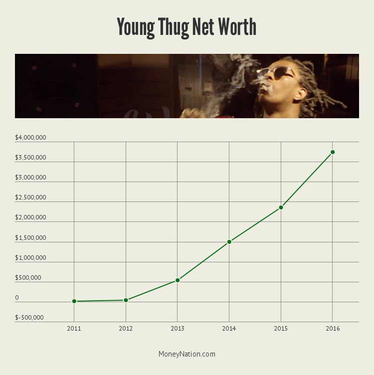 young-thug-net-worth-timeline