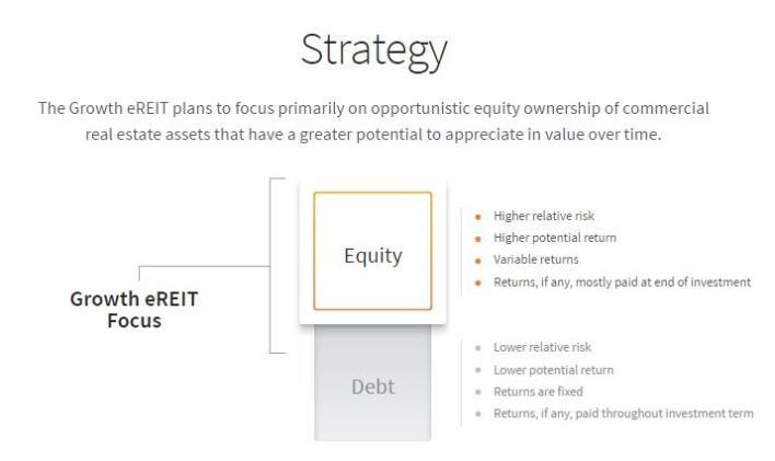 Fundrise Growth eREIT strategy