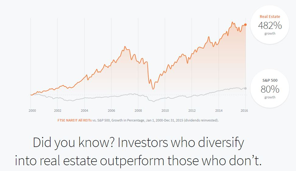 Real estate to stocks