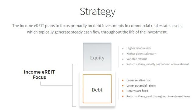 Strategy for Fundrise Income eREIT