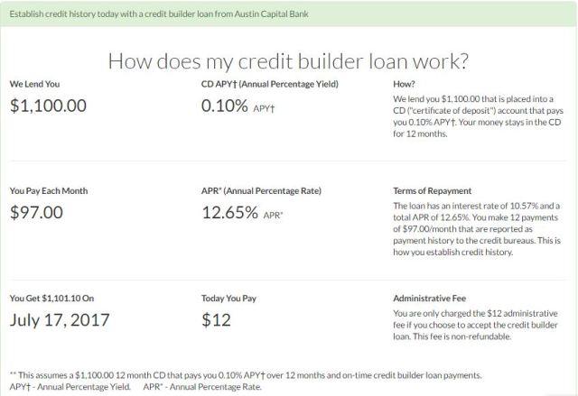 Self Lender Financial Terms
