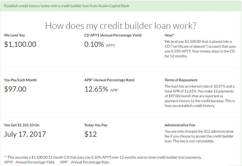 Self Lender Financial Terms