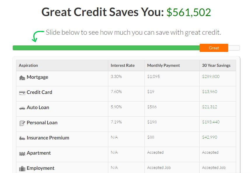 Self Lender Great Credit