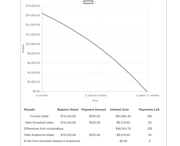 Credit Card Debt Graph 03