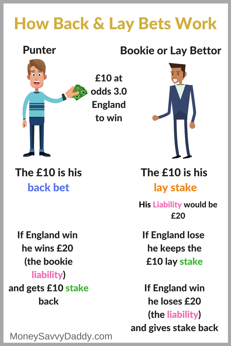 What Is Lay Betting and How You Can Use To Use To Make Money - Money