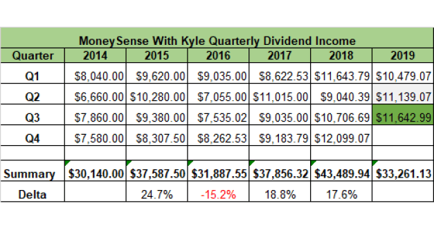 3rd Qtr 2019 Dividend Income