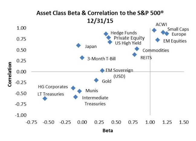 treasury bonds correlation