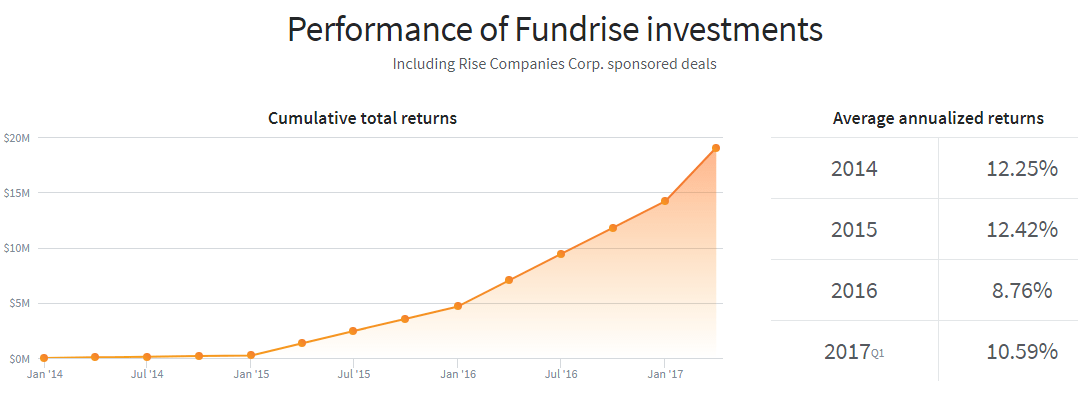 Fundrise Historical Performance Chart