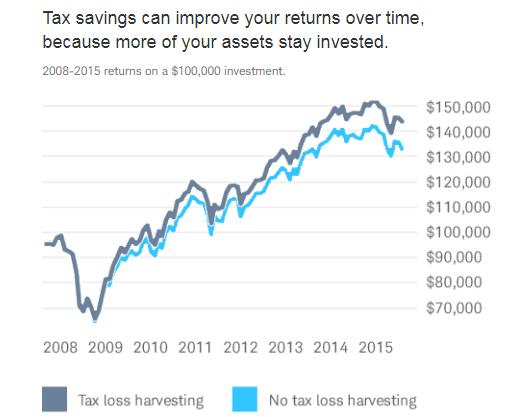Schwab Intelligent Portfolios Tax Loss Harvesting