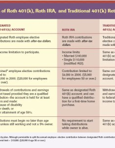 comparison chart also what is   traditional vs roth rules of each plan money rh moneytipcentral
