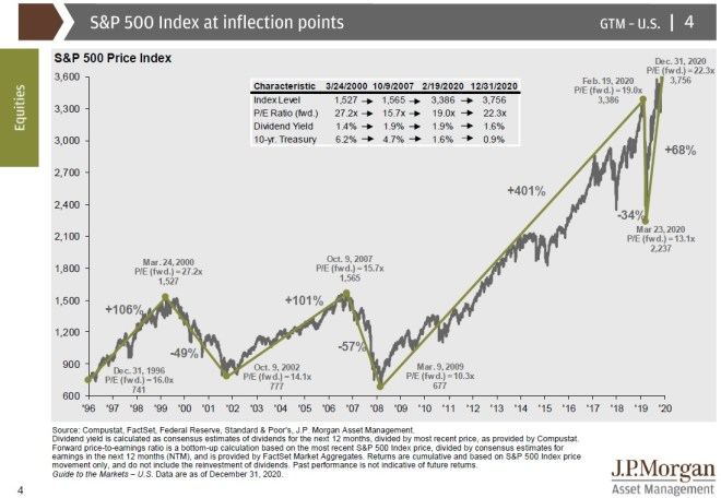 sp500 returns