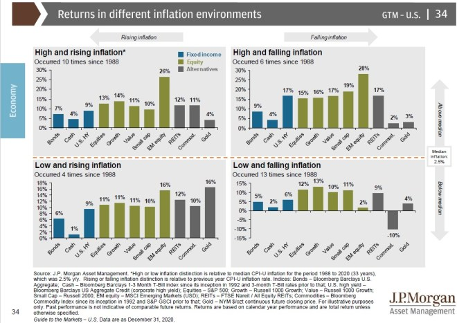 returns with inflation